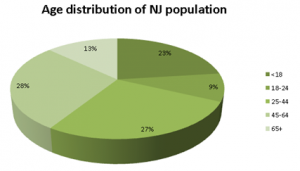 Statistics showing a large number of young people, making NJ one of best places for singles